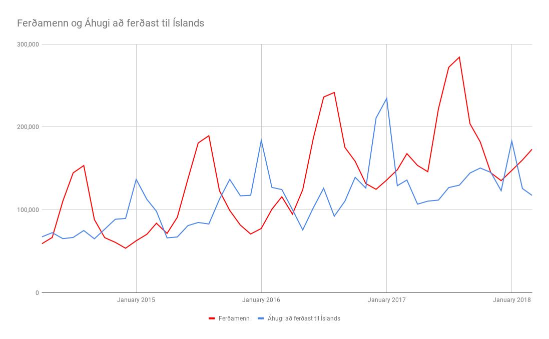 Ferðamannastraumur og áhugi ferðamanna á Íslandi